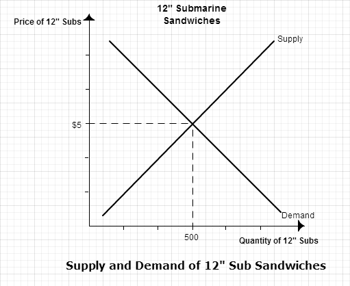 7.2 sub sandwhiches graph