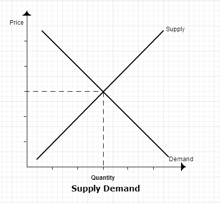 7.2 supply demand chart