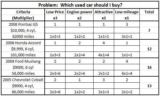 7.1 chart which car should i buy